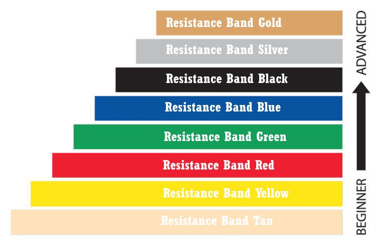 Resistance Band Colours