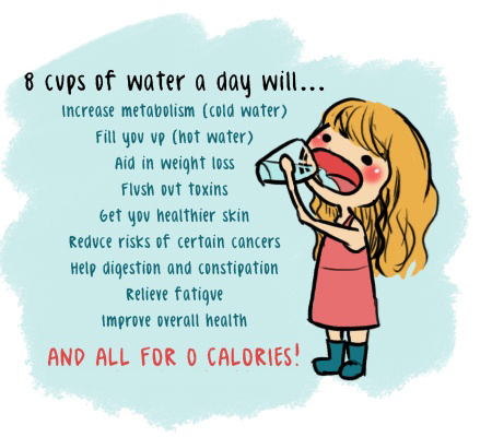 water required in a day