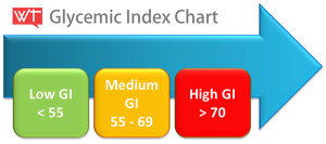 glycemic-indices