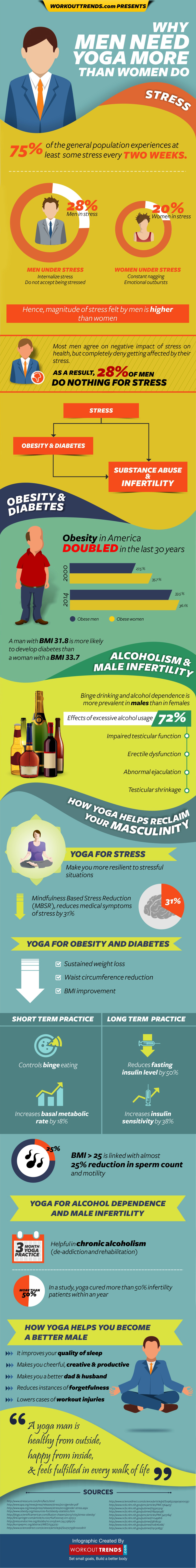 Why Men Need Yoga More Than Women Do_Workout Trends