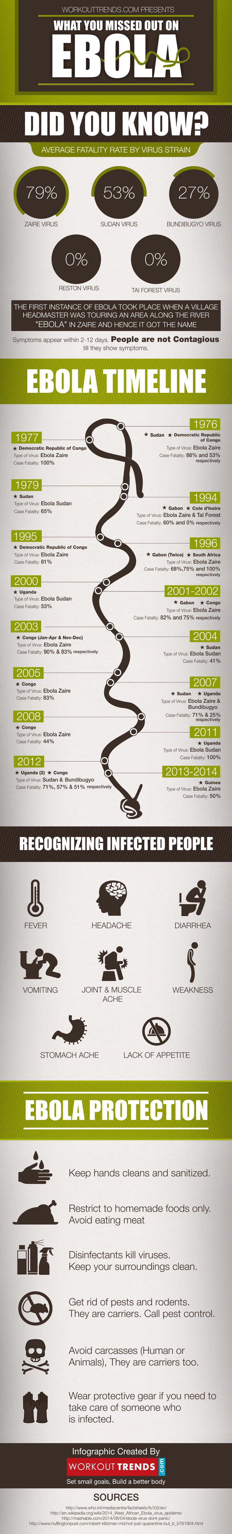 The Ebola Timeline infographic