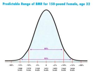 BMR chart for an adult women